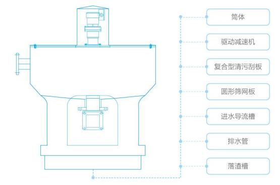 固液圓盤分離器