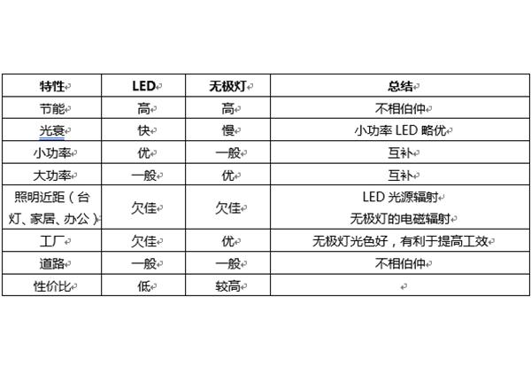 LED灯与manbetx网页手机登录版灯在技术应用上的互补性分析