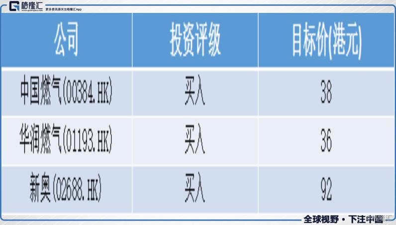花旗:升中国燃气(00384.HK)、润燃(01193.HK)及新奥(02688.HK)目标价