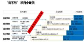 """海格物流荣膺2018中国学习与发展价值大奖之""""最佳实践奖"""""""