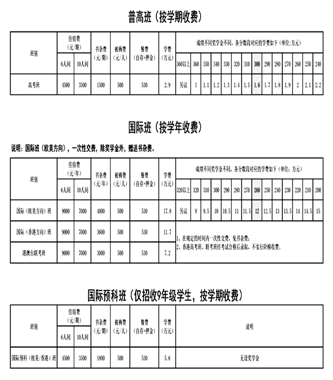 深圳市格睿特高级中学缴费标准公示