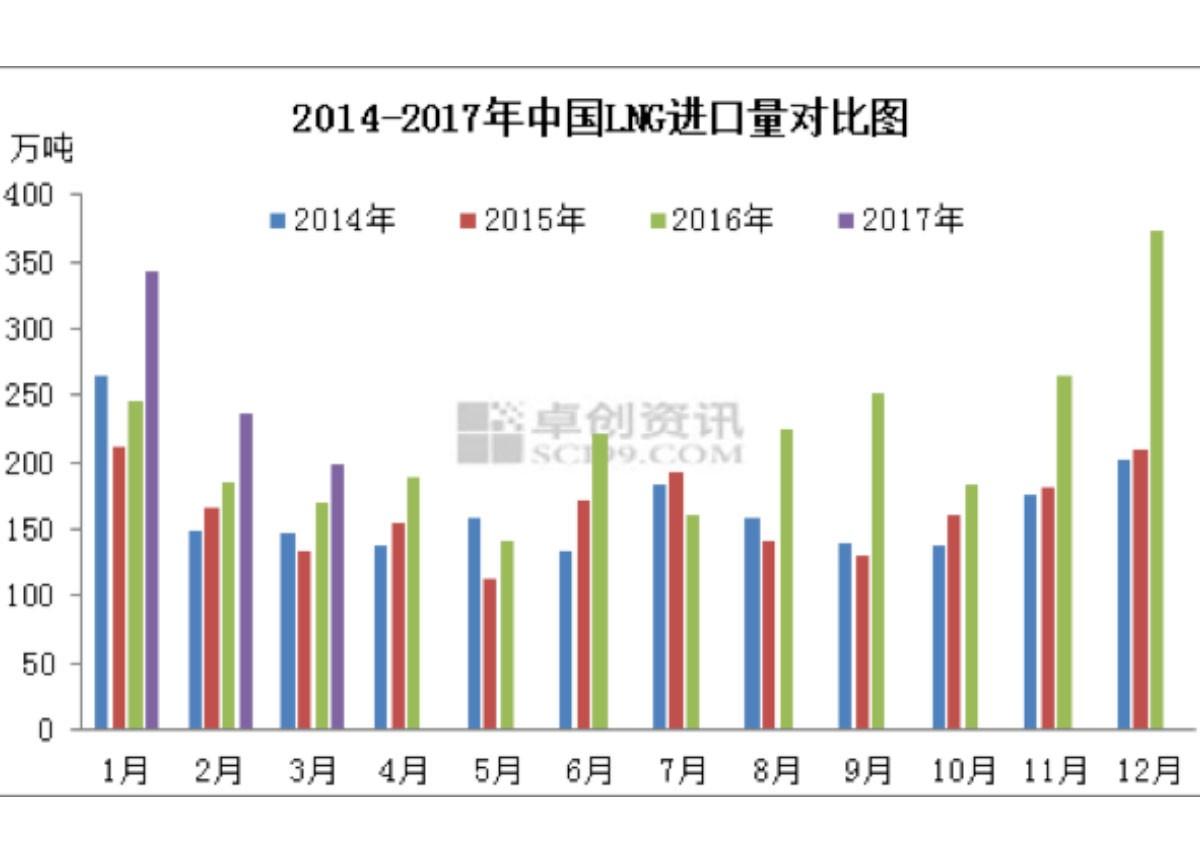 一季度中国LNG进口量同比增长30%