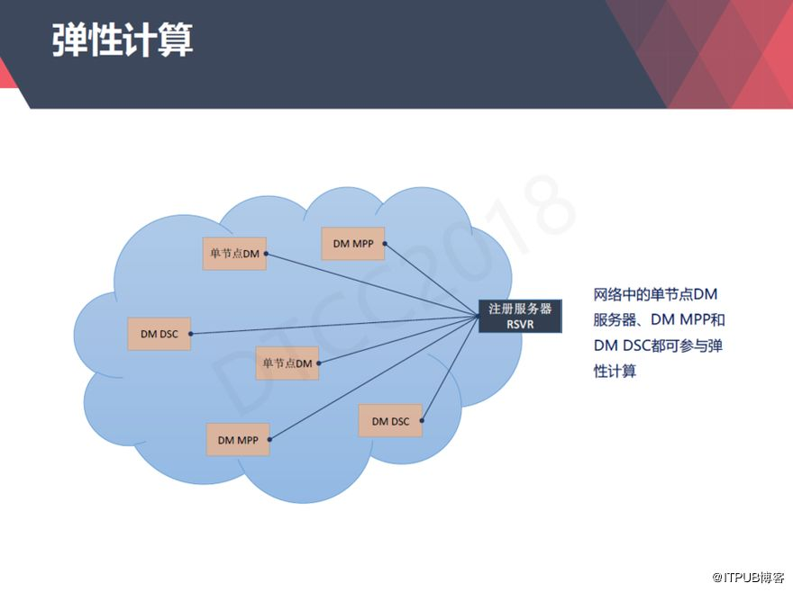 【ITPUB】从上世纪80年代到今天,达梦数据库技术架构演进与应用全记录