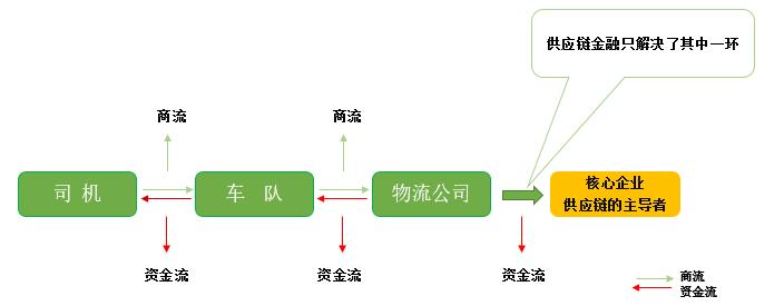 物流金融:区块链+供应链=共赢链