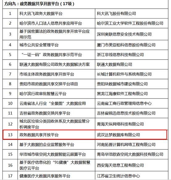 """重磅!达梦入选工信部""""2018年大数据产业发展试点示范项目""""名单"""