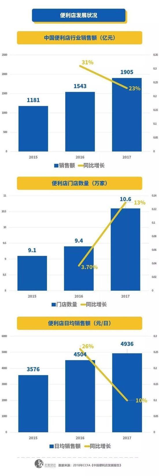 """便利店""""冰与火"""":站队新零售才能""""活""""?_零售_电商报"""