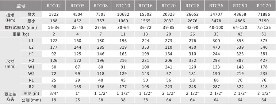RTC系列--驱动式液压扳手