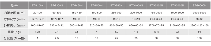 BTG系列--预置式扭力扳手