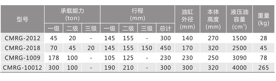 CMRG系列--双作用多节千斤顶