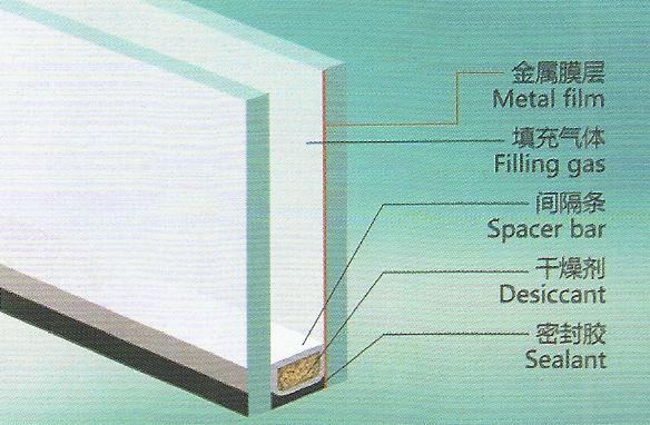 什么叫做中空玻璃?