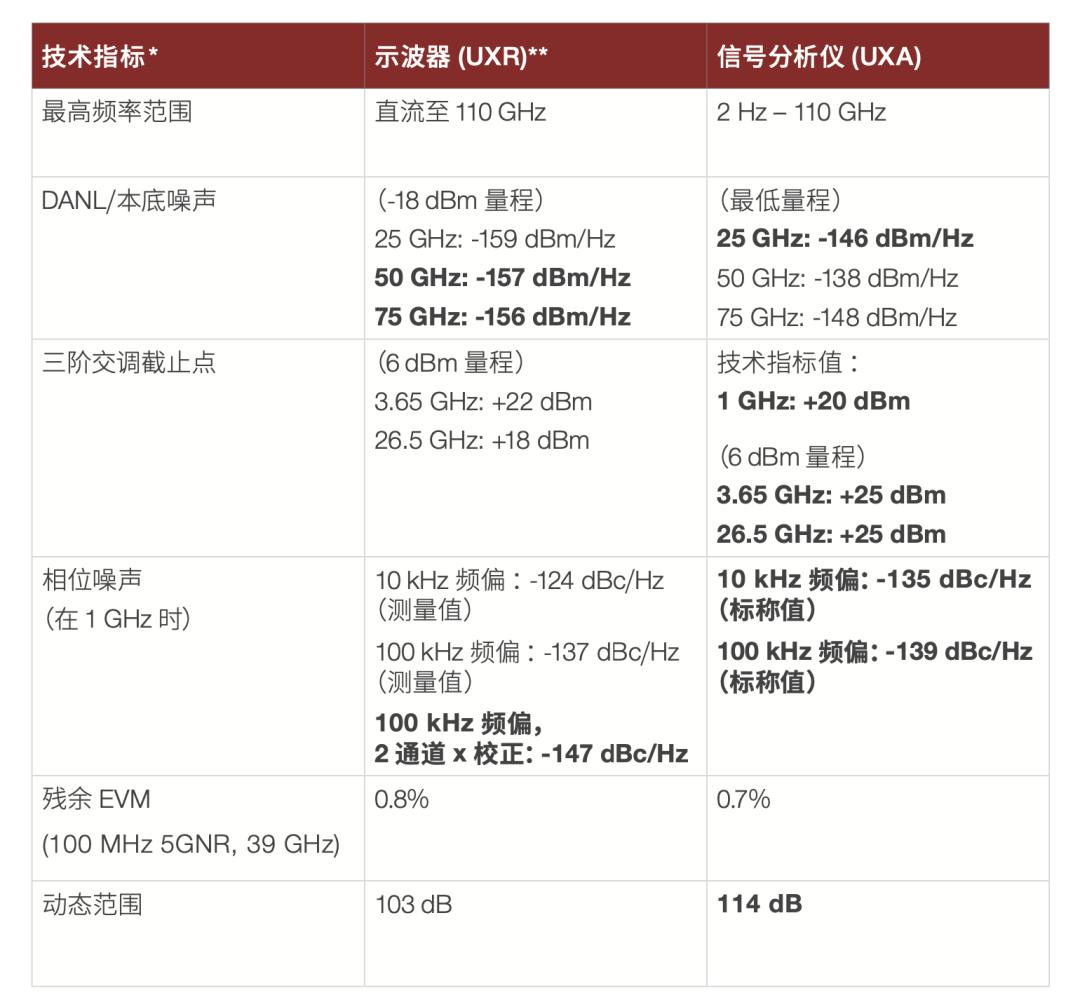 推翻三座大山,全新UXR毫米波信号分析仪助力超宽带应用!