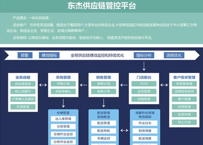 东杰供应链管控平台