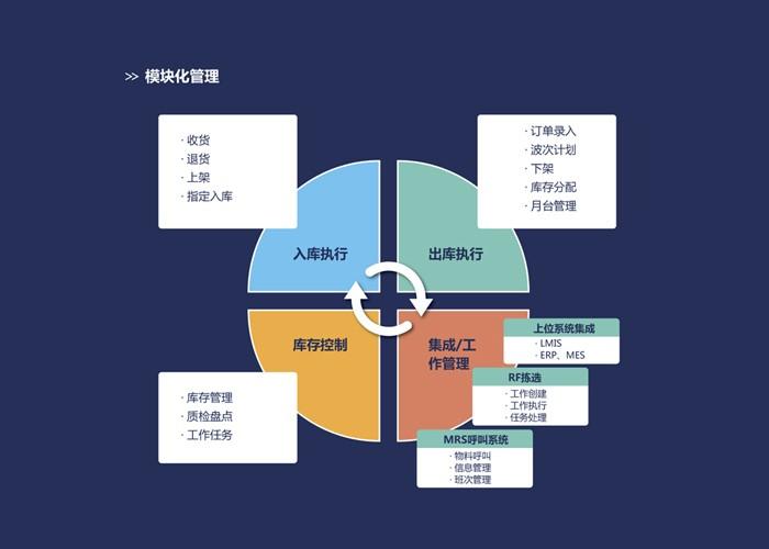 模块化管理产品