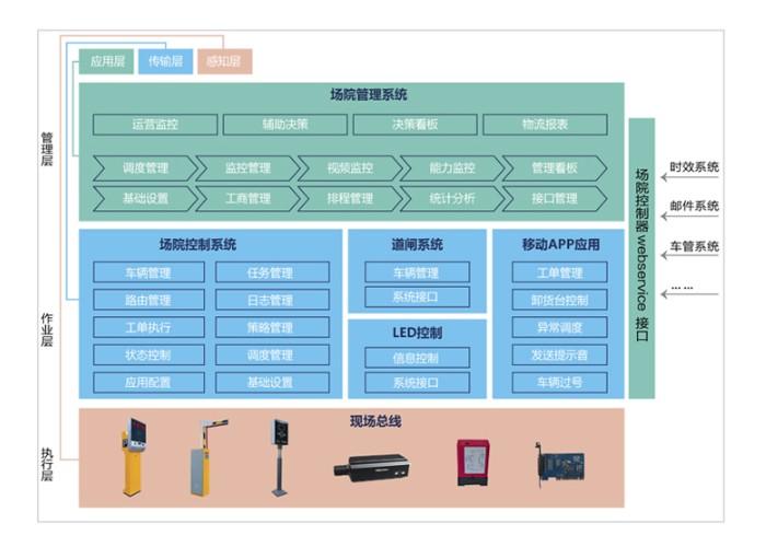监控系统集成产品