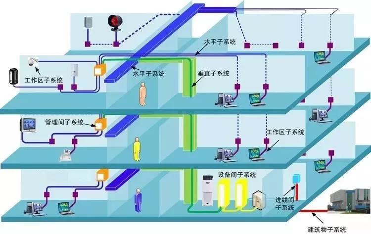 综合布线系统建设